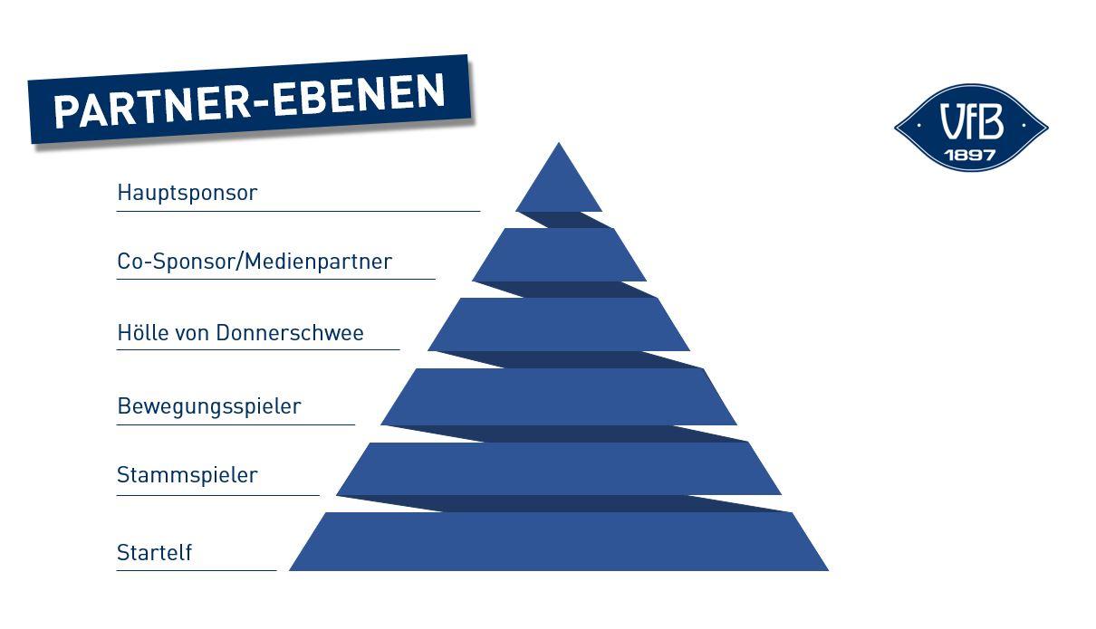 Partner-Ebenen